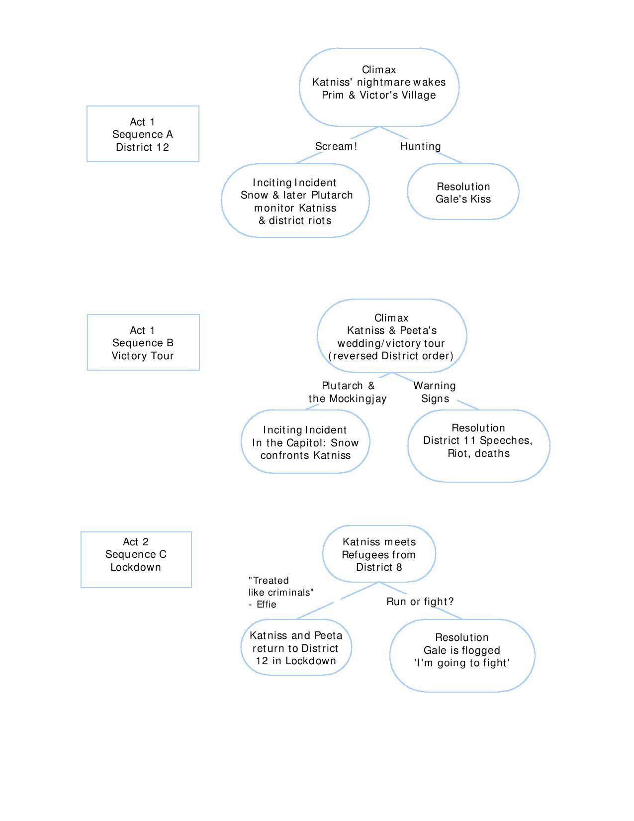 mockingjay book plot